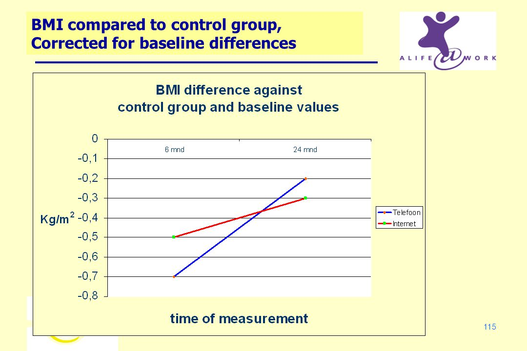 115 BMI compared to control group, Corrected for baseline differences