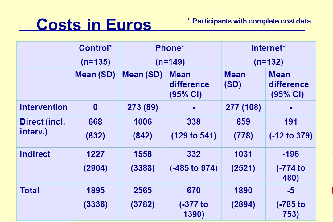 116 Costs in Euros Control* (n=135) Phone* (n=149) Internet* (n=132) Mean (SD) Mean difference (95% CI) Mean (SD) Mean difference (95% CI) Intervention0273 (89)-277 (108)- Direct (incl.