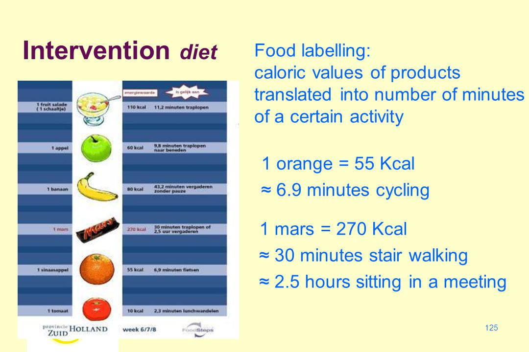 125 Food labelling: caloric values of products translated into number of minutes of a certain activity 1 mars = 270 Kcal ≈ 30 minutes stair walking ≈ 2.5 hours sitting in a meeting 1 orange = 55 Kcal ≈ 6.9 minutes cycling Intervention diet