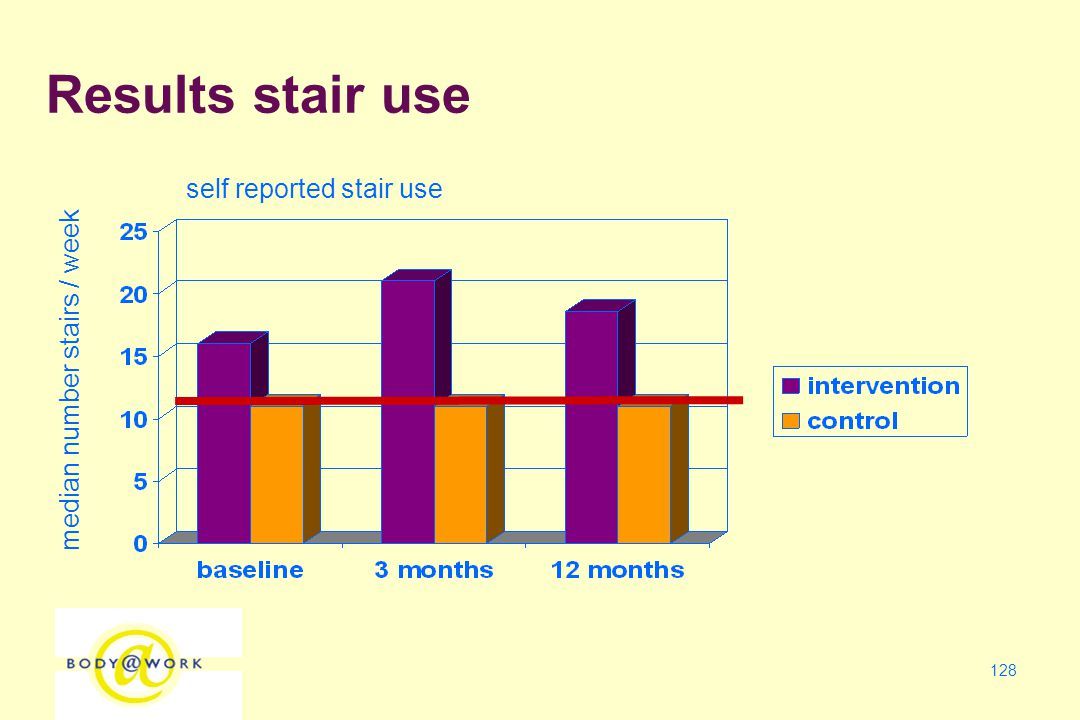 128 self reported stair use median number stairs / week Results stair use