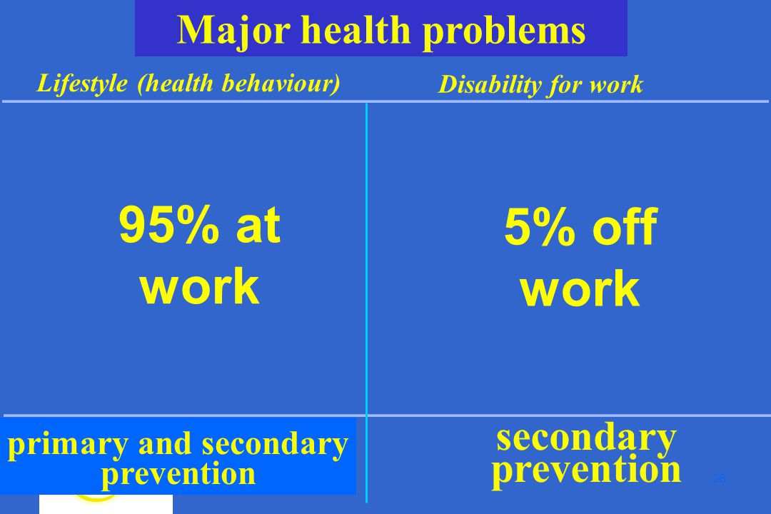 28 Major health problems Lifestyle (health behaviour) Disability for work secondary prevention primary and secondary prevention 95% at work 5% off work