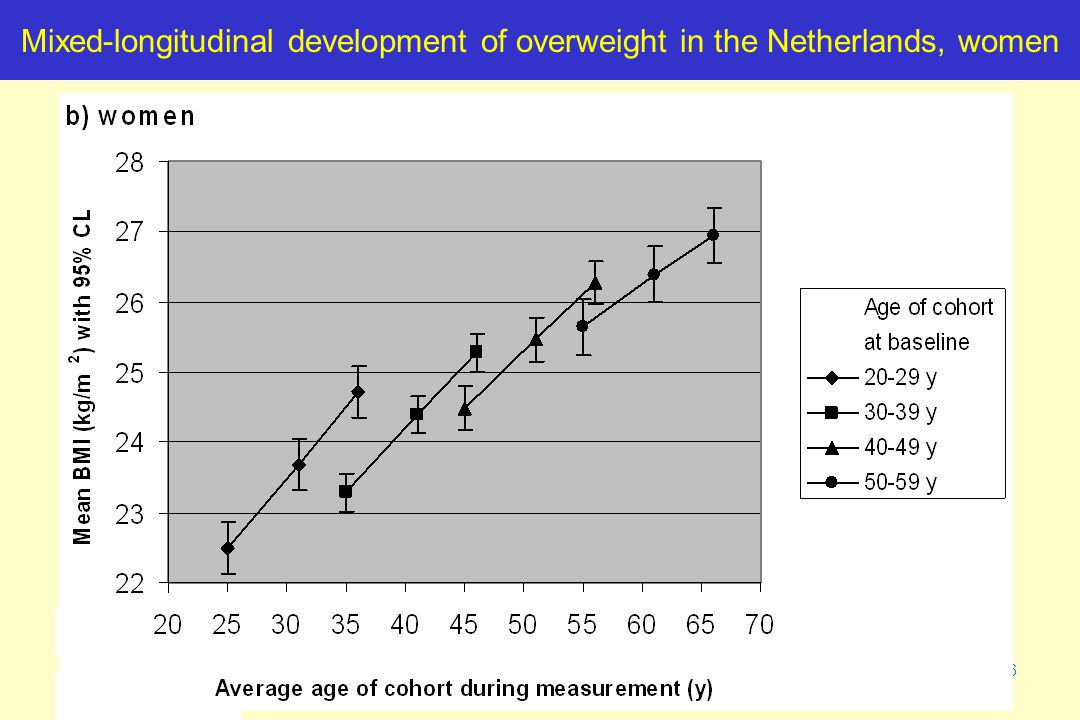 46 Mixed-longitudinal development of overweight in the Netherlands, women
