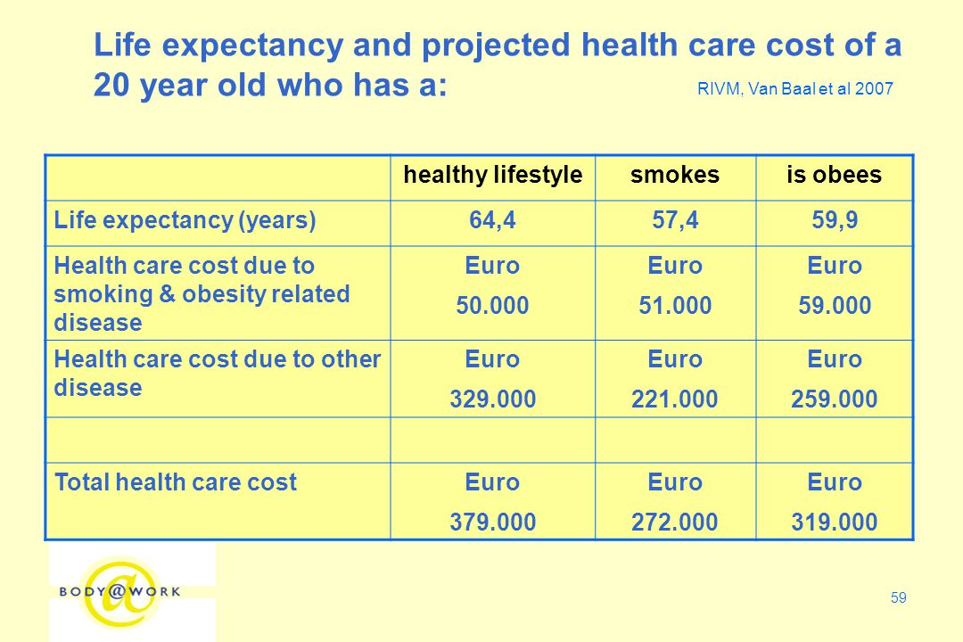 59 healthy lifestylesmokesis obees Life expectancy (years)64,457,459,9 Health care cost due to smoking & obesity related disease Euro 50.000 Euro 51.000 Euro 59.000 Health care cost due to other disease Euro 329.000 Euro 221.000 Euro 259.000 Total health care costEuro 379.000 Euro 272.000 Euro 319.000 Life expectancy and projected health care cost of a 20 year old who has a: RIVM, Van Baal et al 2007
