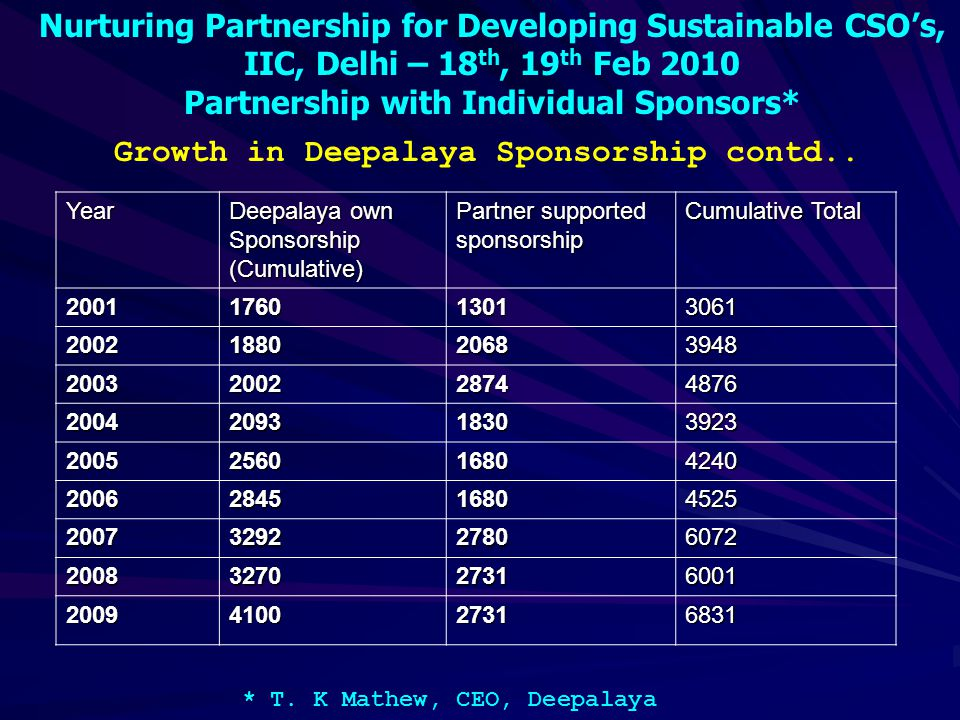 Nurturing Partnership for Developing Sustainable CSO's, IIC, Delhi – 18 th, 19 th Feb 2010 Partnership with Individual Sponsors* * T.