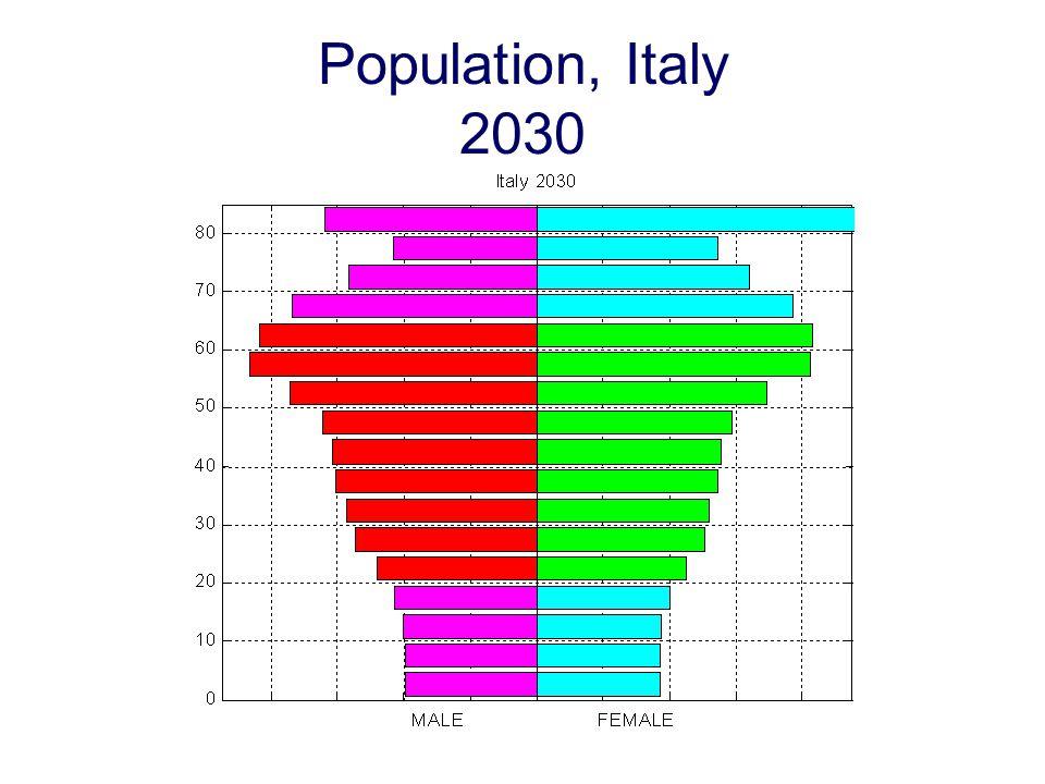 Population, Italy 2030