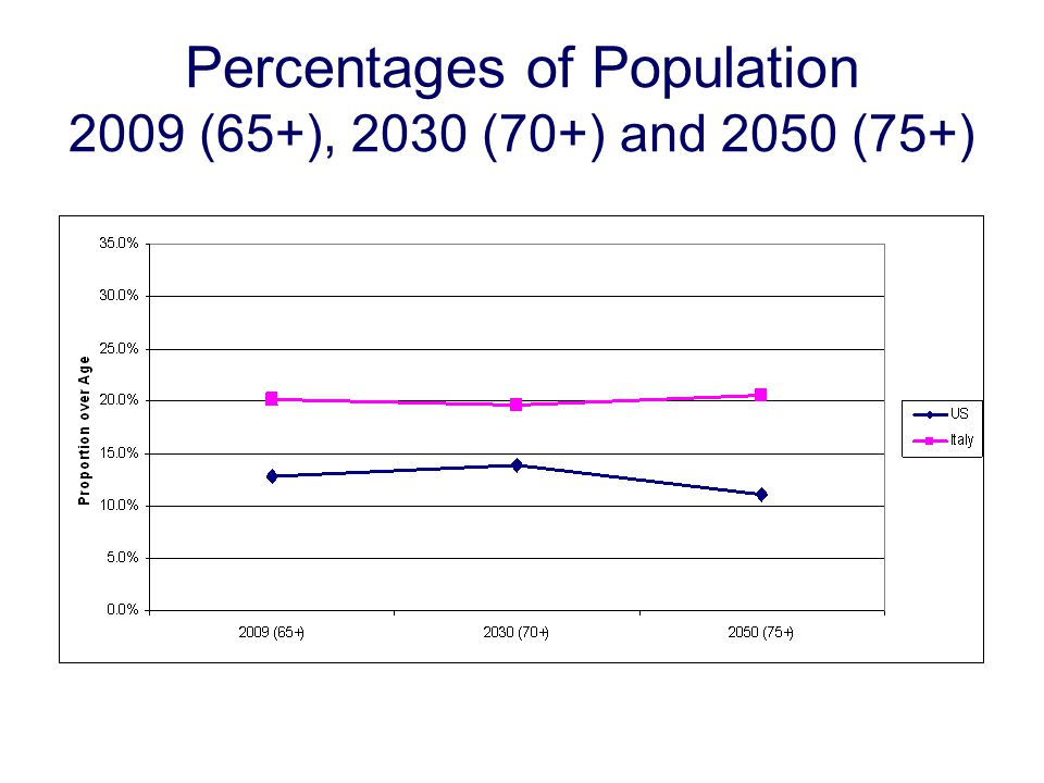 Percentages of Population 2009 (65+), 2030 (70+) and 2050 (75+)