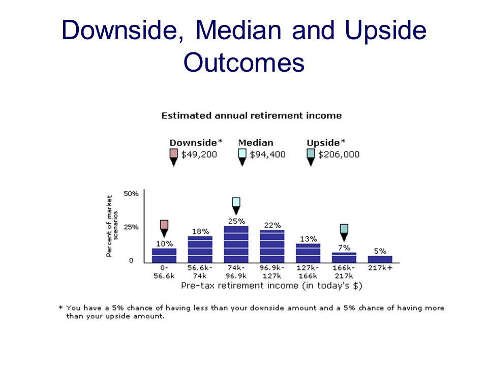 Downside, Median and Upside Outcomes