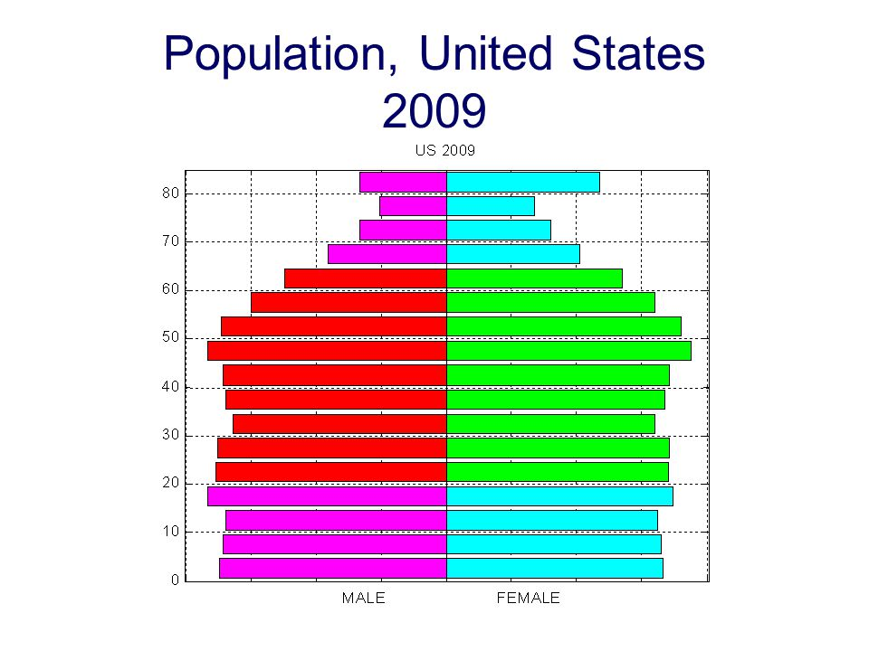 Population, United States 2009
