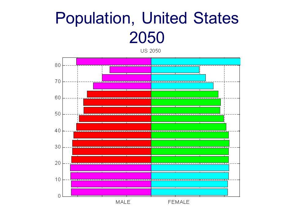 Population, United States 2050