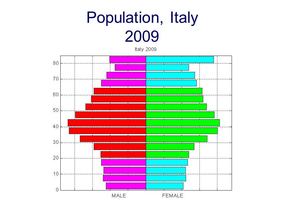 Population, Italy 2009