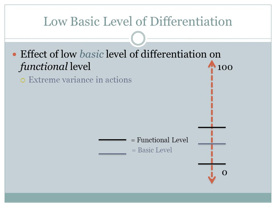 Low Basic Level of Differentiation Effect of low basic level of differentiation on functional level 100  Extreme variance in actions = Functional Level = Basic Level 0