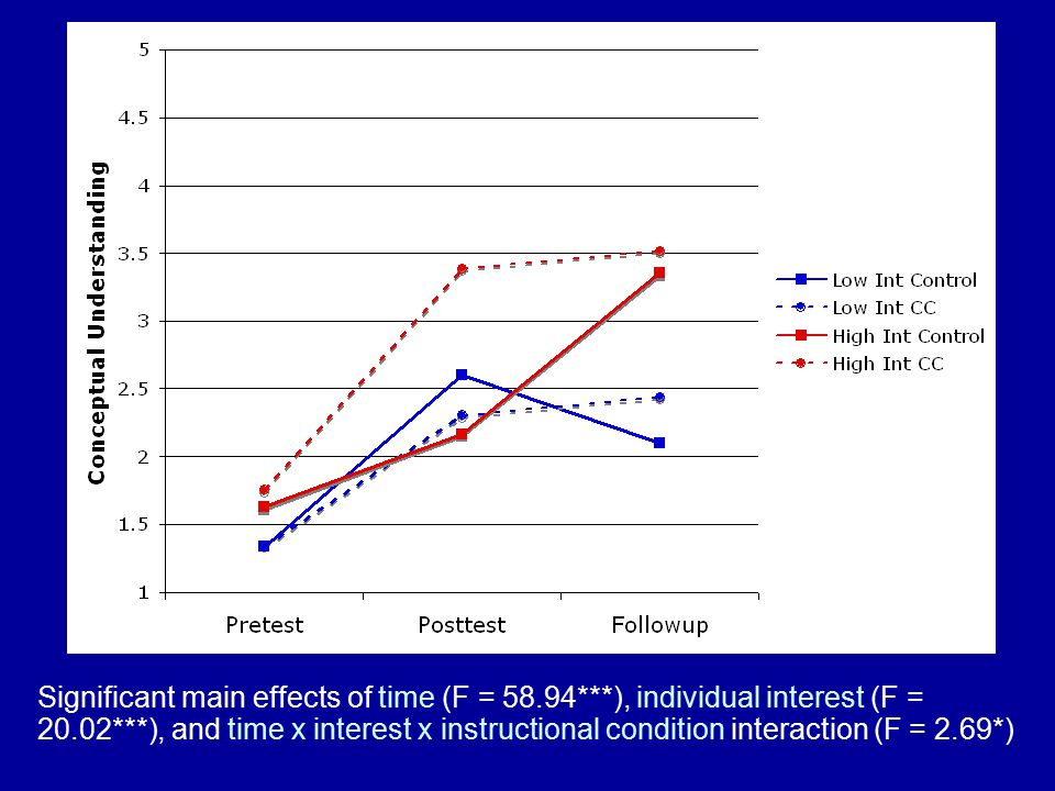 Significant main effects of time (F = 58.94***), individual interest (F = 20.02***), and time x interest x instructional condition interaction (F = 2.69*)