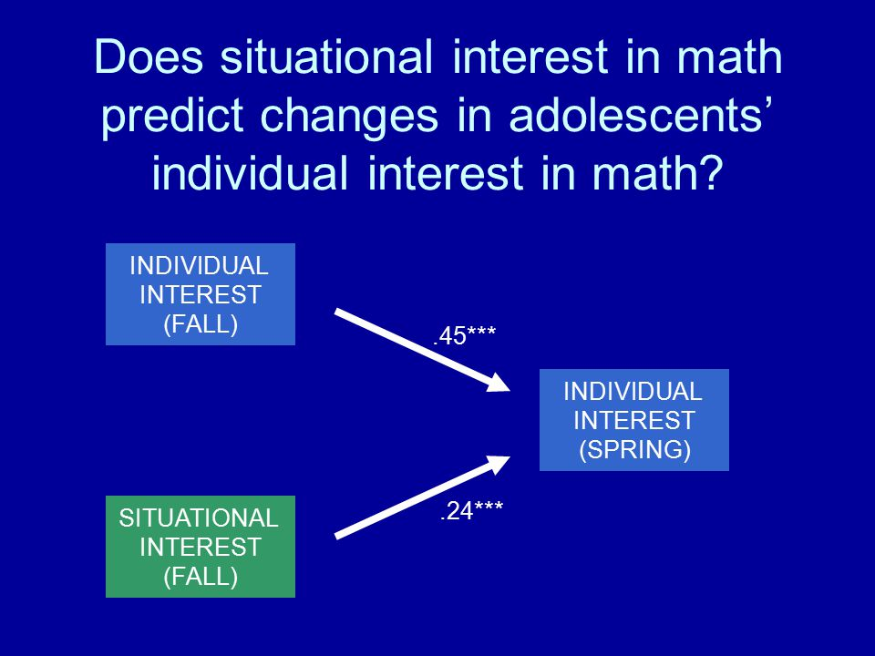 INDIVIDUAL INTEREST (FALL) SITUATIONAL INTEREST (FALL) INDIVIDUAL INTEREST (SPRING).45***.24*** Does situational interest in math predict changes in adolescents' individual interest in math