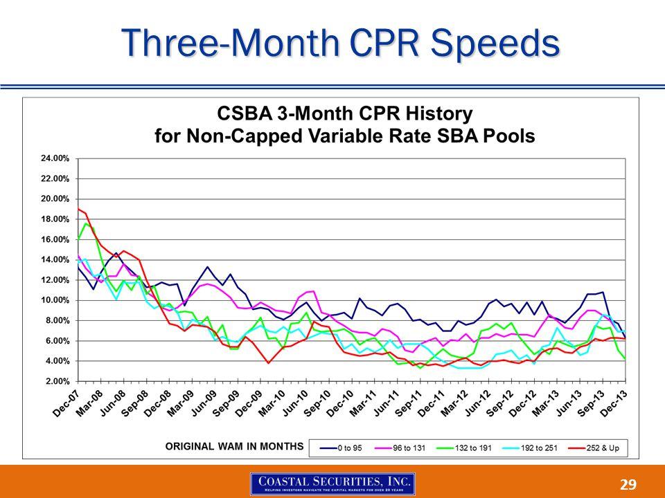 29 Three-Month CPR Speeds