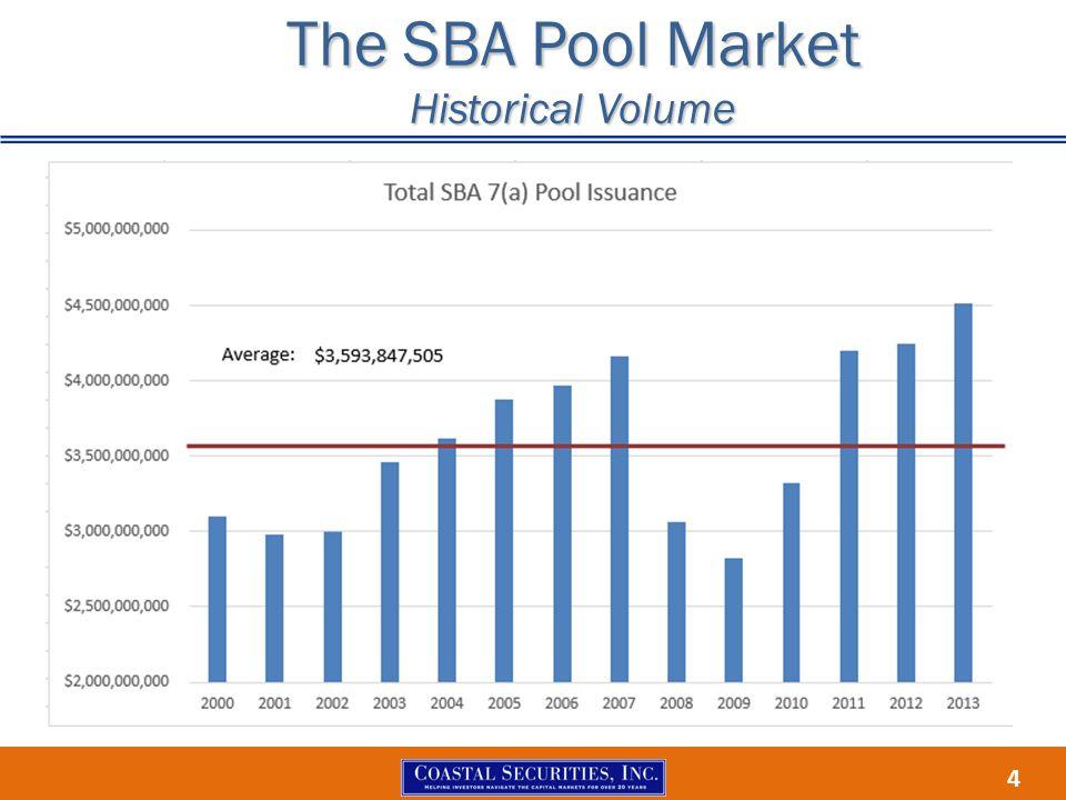 4 The SBA Pool Market Historical Volume