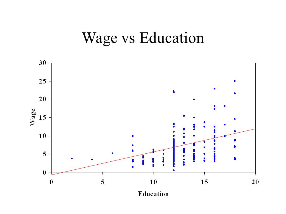 Wage vs Education