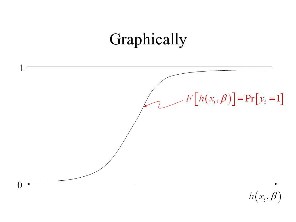 Graphically 0 1