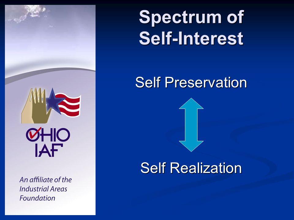 Spectrum of Self-Interest Self Preservation Self Realization