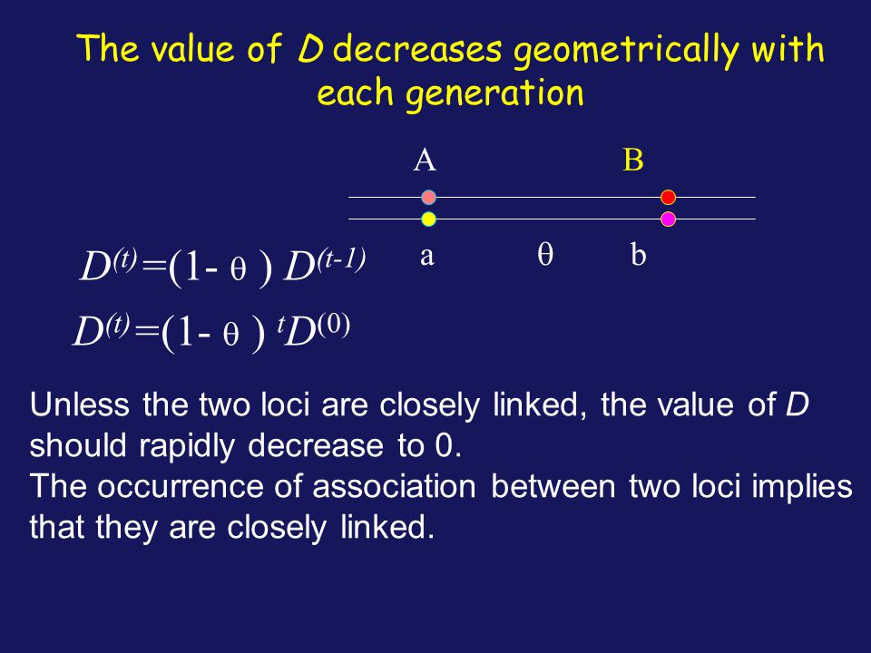 The value of D decreases geometrically with each generation A B a  b D (t) =(1-  ) D (t-1) D (t) =(1-  ) t D (0) Unless the two loci are closely li