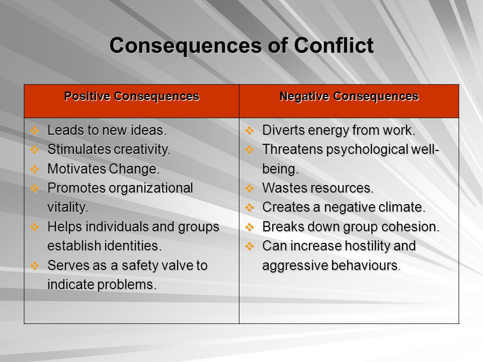 Consequences of Conflict Positive Consequences Negative Consequences  Leads to new ideas.  Stimulates creativity.  Motivates Change.  Promotes org