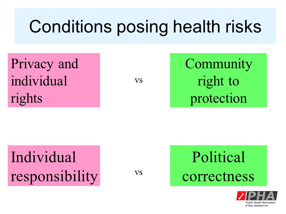 Privacy and individual rights Community right to protection vs Conditions posing health risks Individual responsibility Political correctness vs