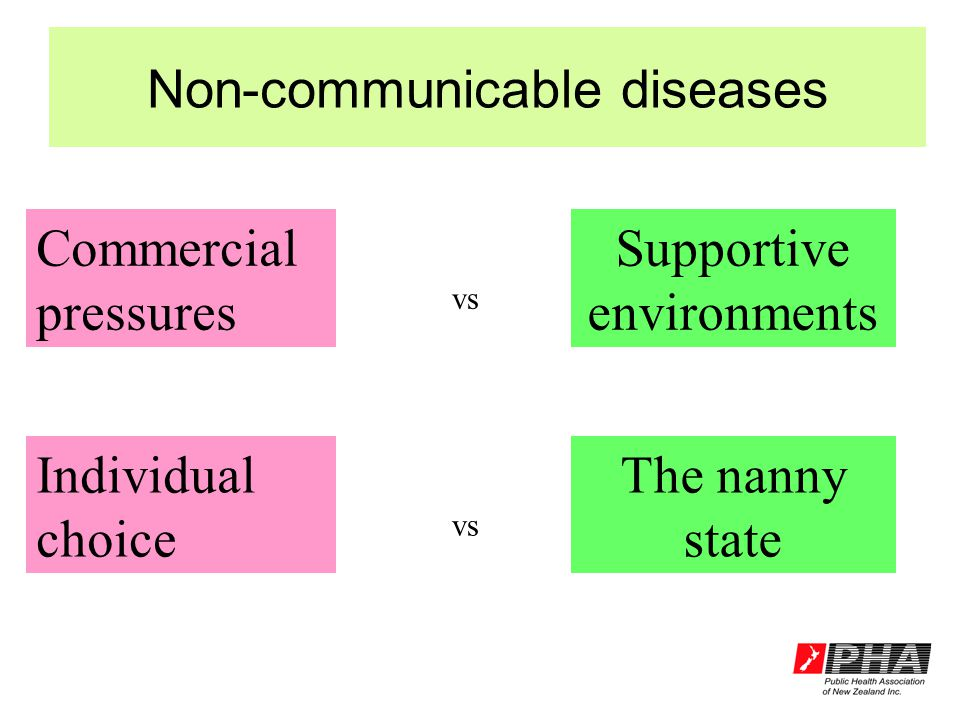 Commercial pressures Supportive environments vs Individual choice The nanny state vs
