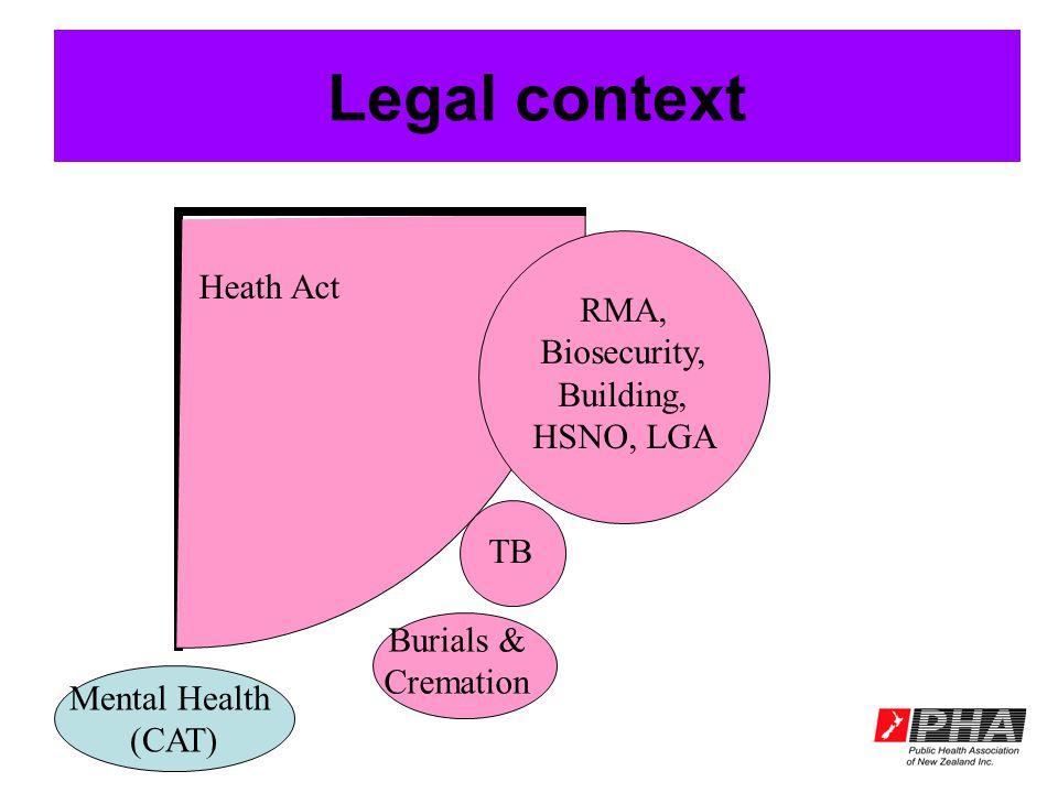 Legal context Heath Act RMA, Biosecurity, Building, HSNO, LGA Burials & Cremation TB Mental Health (CAT)