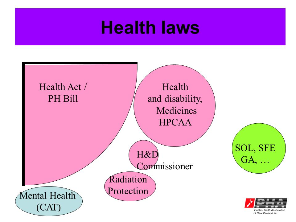 Health laws Health and disability, Medicines HPCAA Radiation Protection H&D Commissioner Mental Health (CAT) Health Act / PH Bill SOL, SFE GA, …