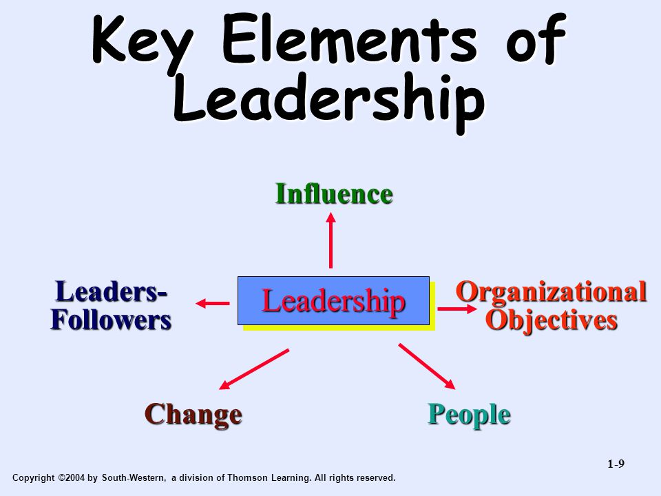 Copyright ©2004 by South-Western, a division of Thomson Learning. All rights reserved. Key Elements of Leadership Leadership Influence Organizational