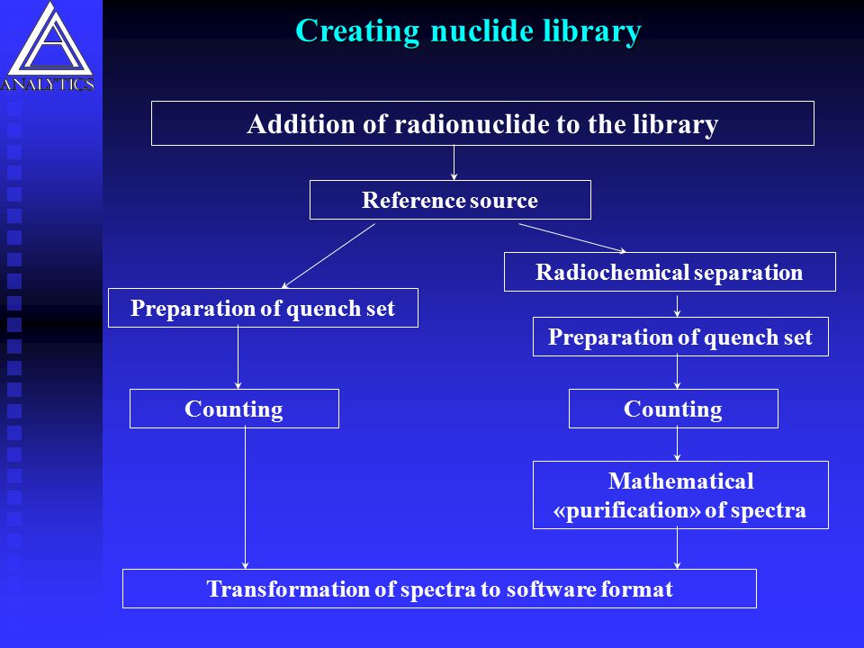 Creating nuclide library Addition of radionuclide to the library Counting Mathematical «purification» of spectra Transformation of spectra to software