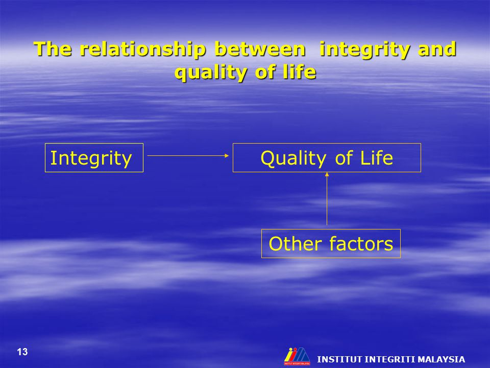 INSTITUT INTEGRITI MALAYSIA 13 The relationship between integrity and quality of life IntegrityQuality of Life Other factors