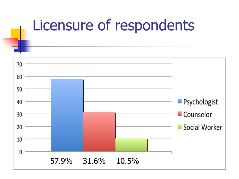 Licensure of respondents 57.9% 31.6% 10.5%