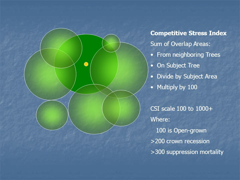 Competitive Stress Index Sum of Overlap Areas: From neighboring Trees On Subject Tree Divide by Subject Area Multiply by 100 CSI scale 100 to 1000+ Wh