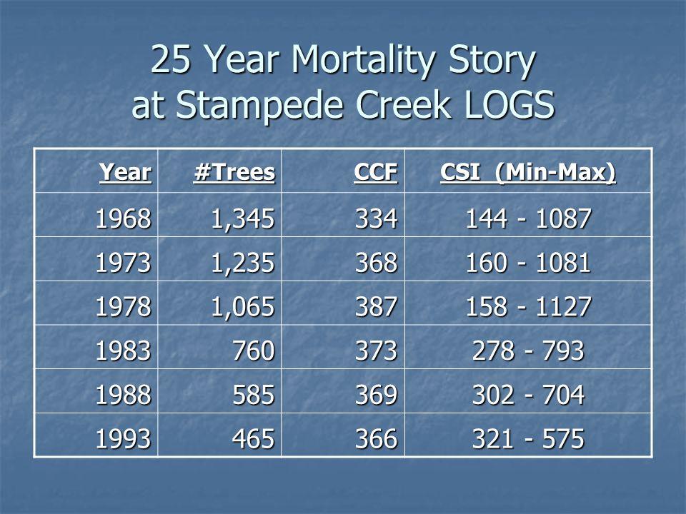 25 Year Mortality Story at Stampede Creek LOGS Year#TreesCCF CSI (Min-Max) 19681,345334 144 - 1087 19731,235368 160 - 1081 19781,065387 158 - 1127 198