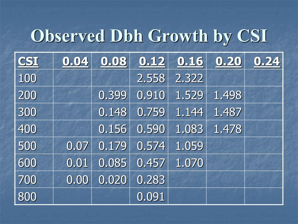 Observed Dbh Growth by CSI CSI0.040.080.120.160.200.24 1002.5582.322 2000.3990.9101.5291.498 3000.1480.7591.1441.487 4000.1560.5901.0831.478 5000.070.