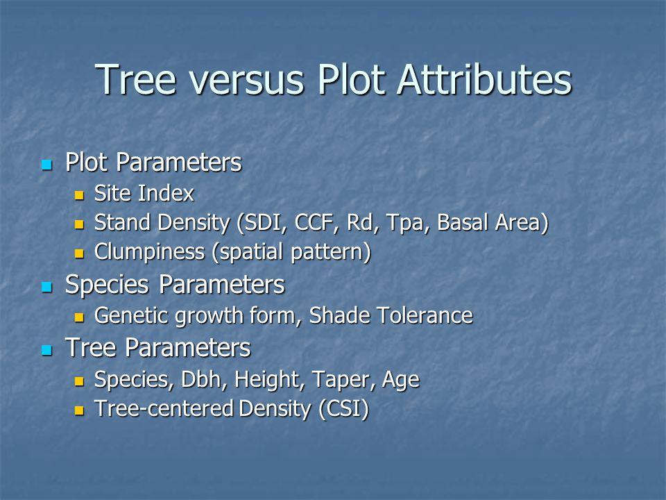 Tree versus Plot Attributes Plot Parameters Plot Parameters Site Index Site Index Stand Density (SDI, CCF, Rd, Tpa, Basal Area) Stand Density (SDI, CC