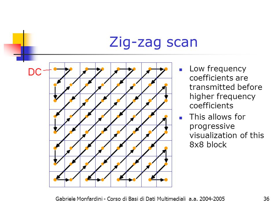 Gabriele Monfardini - Corso di Basi di Dati Multimediali a.a. 2004-200536 Zig-zag scan Low frequency coefficients are transmitted before higher freque