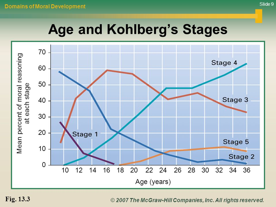 Slide 9 © 2007 The McGraw-Hill Companies, Inc. All rights reserved. Age and Kohlberg's Stages Domains of Moral Development Fig. 13.3 60 50 40 30 20 10