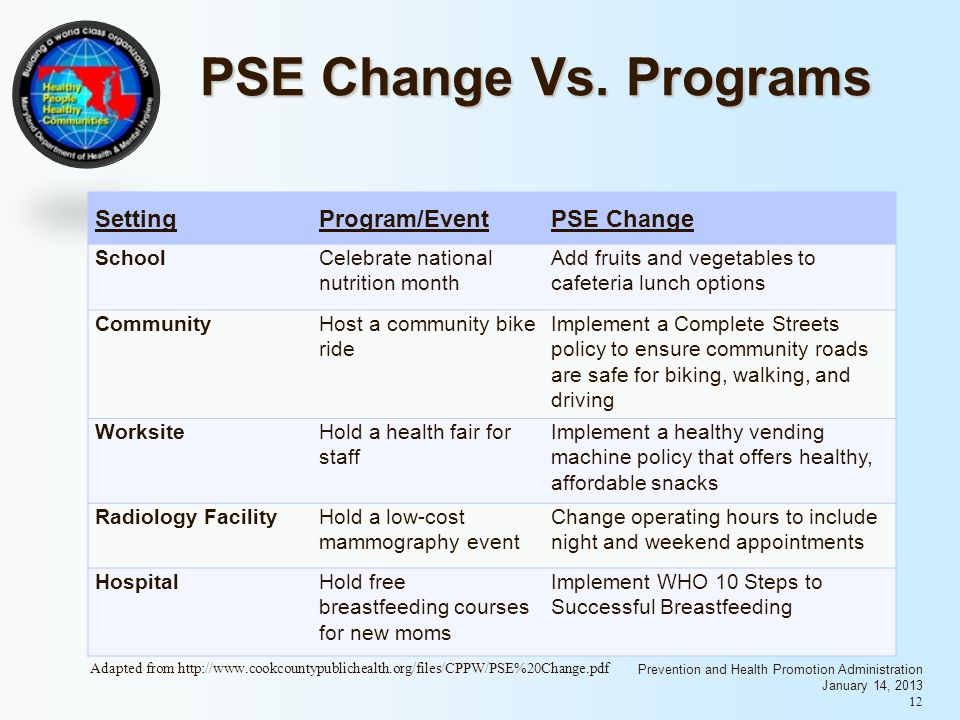 Prevention and Health Promotion Administration January 14, 2013 12 PSE Change Vs.