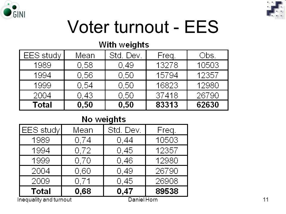 Inequality and turnoutDaniel Horn11 Voter turnout - EES