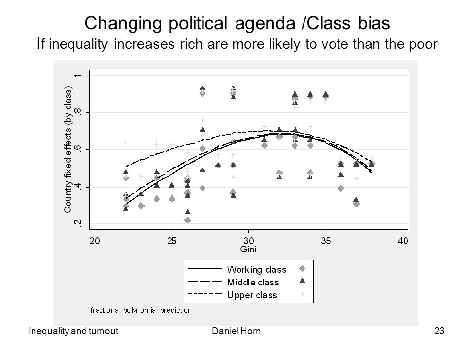 Inequality and turnoutDaniel Horn23 Changing political agenda /Class bias I f inequality increases rich are more likely to vote than the poor