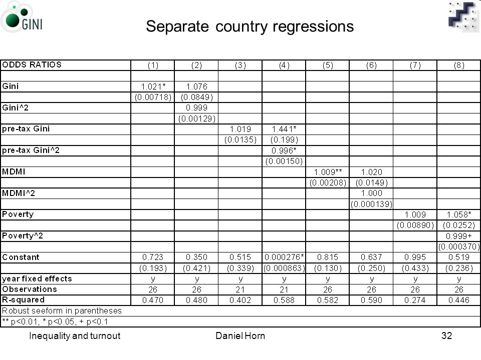 Inequality and turnoutDaniel Horn32 Separate country regressions