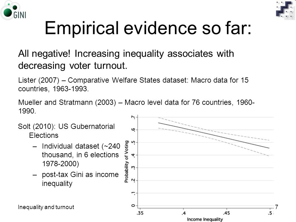 Inequality and turnoutDaniel Horn7 Empirical evidence so far: Solt (2010): US Gubernatorial Elections –Individual dataset (~240 thousand, in 6 elections 1978-2000) –post-tax Gini as income inequality All negative.