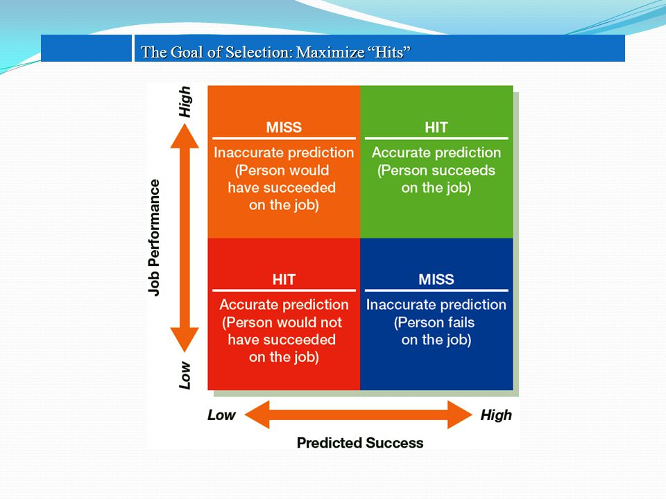 "The Goal of Selection: Maximize ""Hits"""