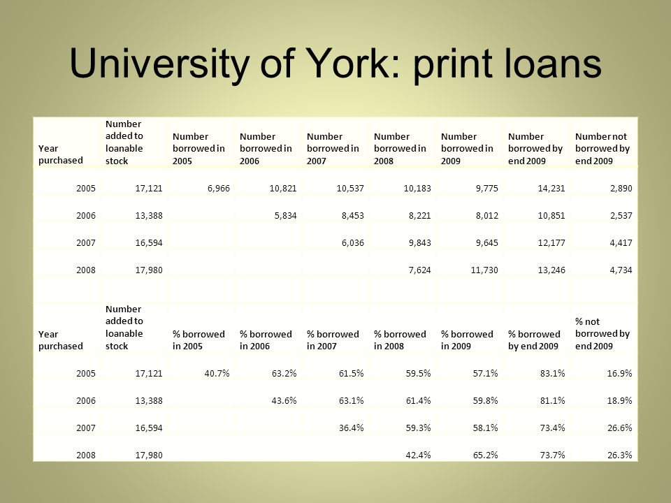 University of York: print loans Year purchased Number added to loanable stock Number borrowed in 2005 Number borrowed in 2006 Number borrowed in 2007 Number borrowed in 2008 Number borrowed in 2009 Number borrowed by end 2009 Number not borrowed by end 2009 200517,1216,96610,82110,53710,1839,77514,2312,890 200613,388 5,8348,4538,2218,01210,8512,537 200716,594 6,0369,8439,64512,1774,417 200817,980 7,62411,73013,2464,734 Year purchased Number added to loanable stock % borrowed in 2005 % borrowed in 2006 % borrowed in 2007 % borrowed in 2008 % borrowed in 2009 % borrowed by end 2009 % not borrowed by end 2009 200517,12140.7%63.2%61.5%59.5%57.1%83.1%16.9% 200613,388 43.6%63.1%61.4%59.8%81.1%18.9% 200716,594 36.4%59.3%58.1%73.4%26.6% 200817,980 42.4%65.2%73.7%26.3%