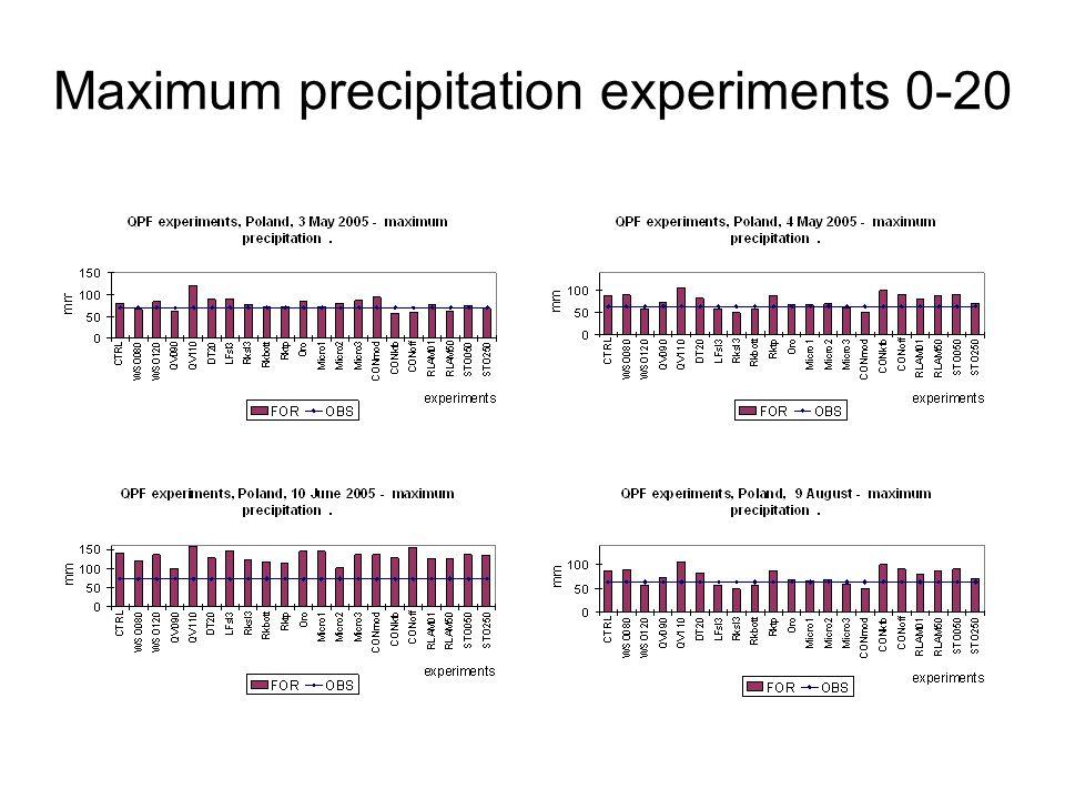 Maximum precipitation experiments 0-20