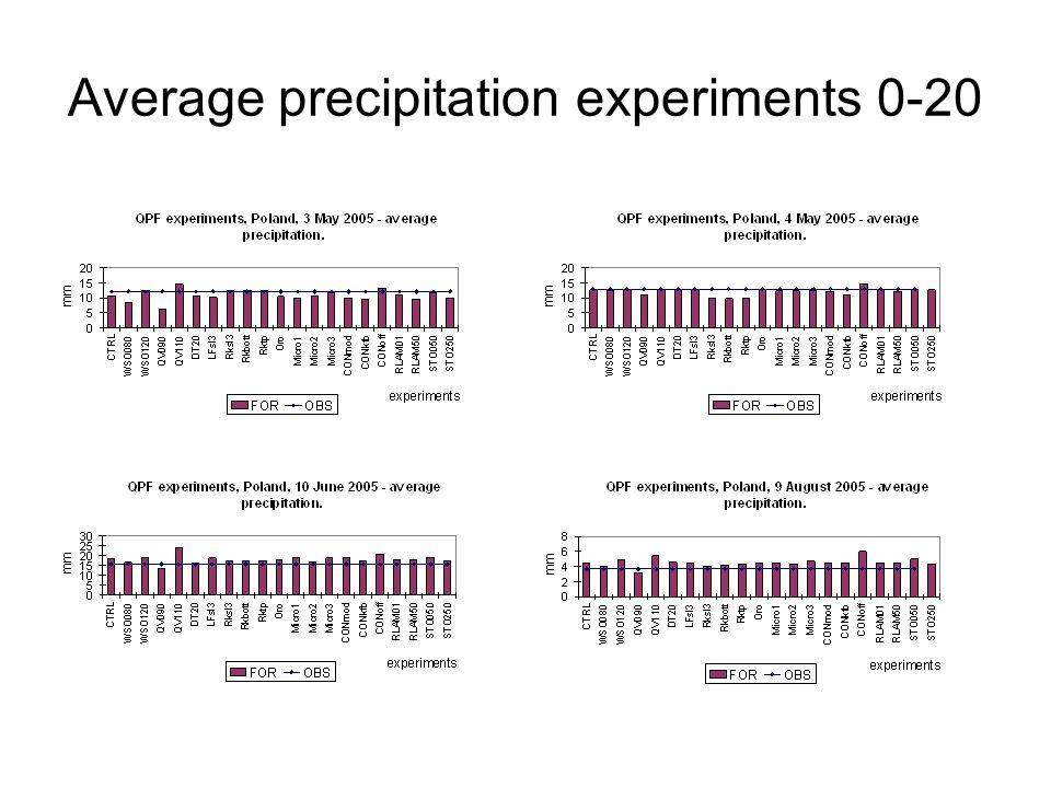 Average precipitation experiments 0-20