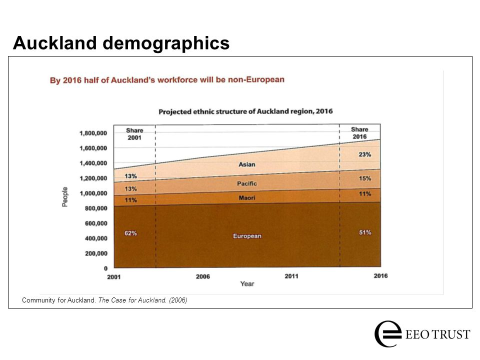 Auckland demographics Community for Auckland. The Case for Auckland. (2006)