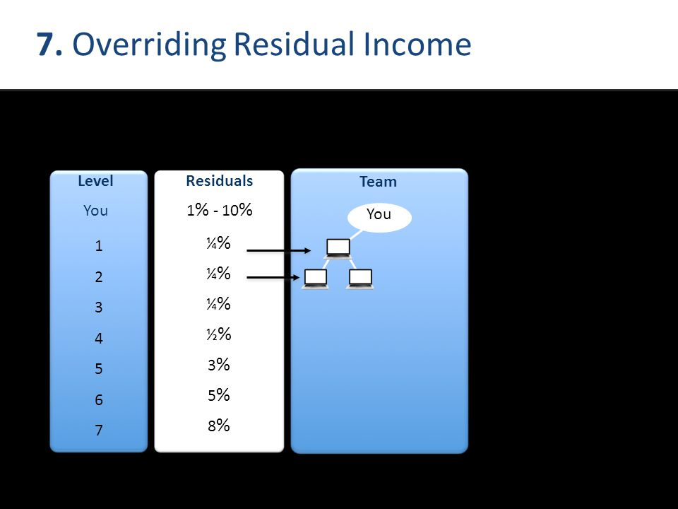 7. Overriding Residual Income 12345671234567 Team You ¼%¼%¼%½%3%5%8%¼%¼%¼%½%3%5%8% Residuals 1 % - 10 % You Level