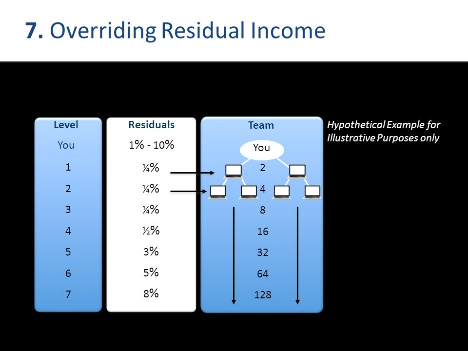 7. Overriding Residual Income Hypothetical Example for Illustrative Purposes only Team You 2 4 8 16 32 64 128 Level You 12345671234567 ¼%¼%¼%½%3%5%8%¼